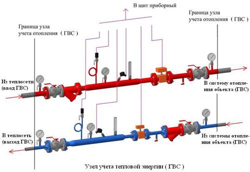 пример проекта на узлы учета тепла